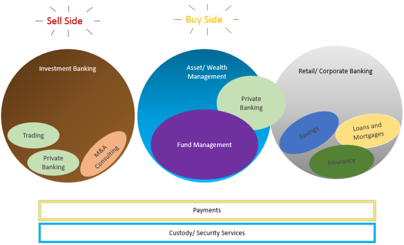 Industry fit in the financial services sector